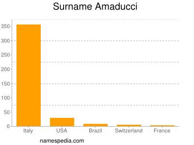 Surname Amaducci
