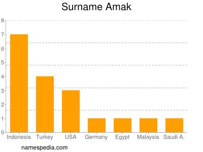 Surname Amak