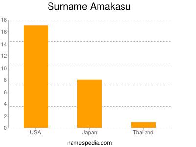 Surname Amakasu