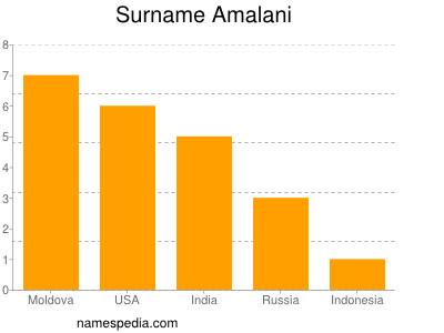 Surname Amalani