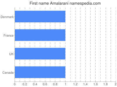 Given name Amalarani