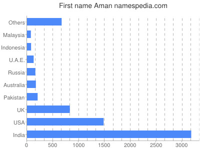 Given name Aman