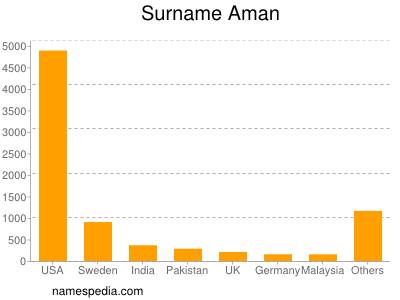 Surname Aman