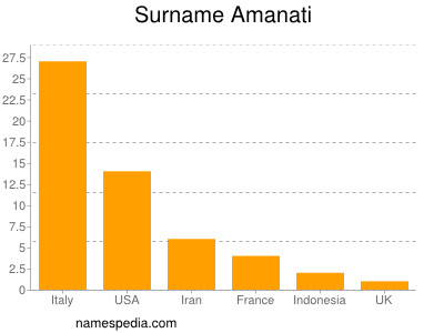 Surname Amanati