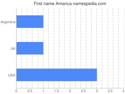 Given name Amanca