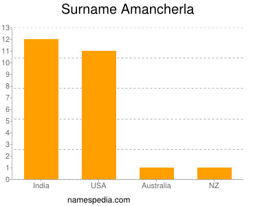 Surname Amancherla