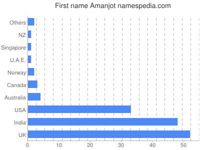 Given name Amanjot