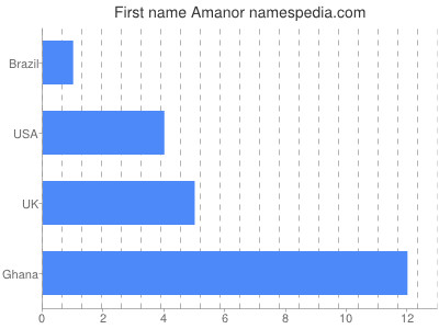 Given name Amanor