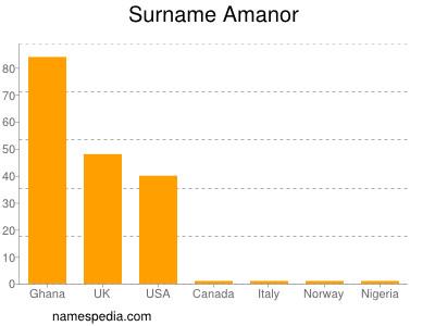 Surname Amanor
