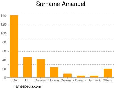 Surname Amanuel