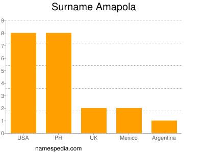 Surname Amapola