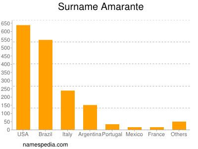 Surname Amarante