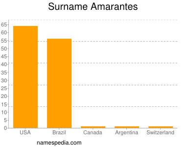 Surname Amarantes