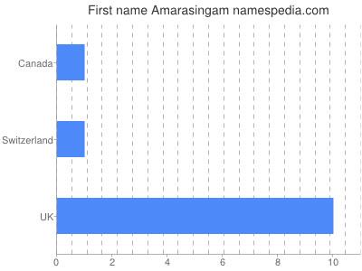 Given name Amarasingam