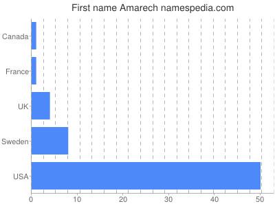Given name Amarech