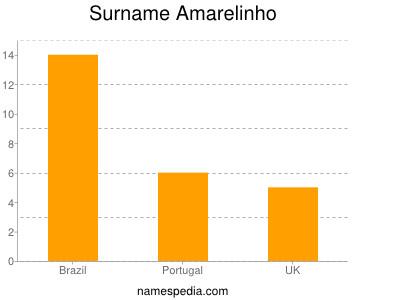 Surname Amarelinho