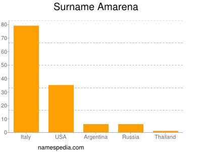 Surname Amarena