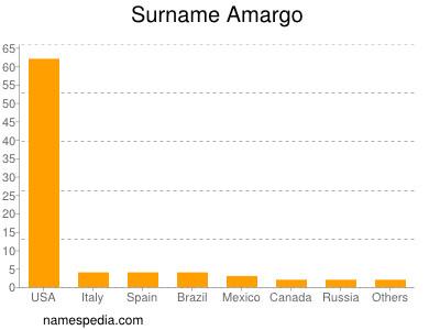 Surname Amargo