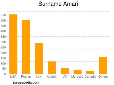 Surname Amari