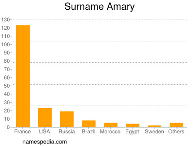 Surname Amary