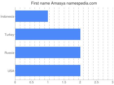 Given name Amasya