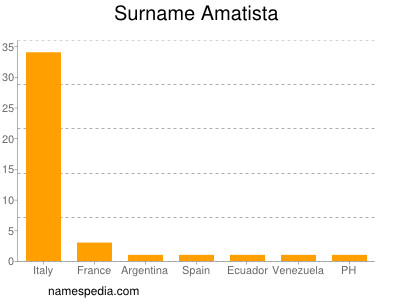 Surname Amatista