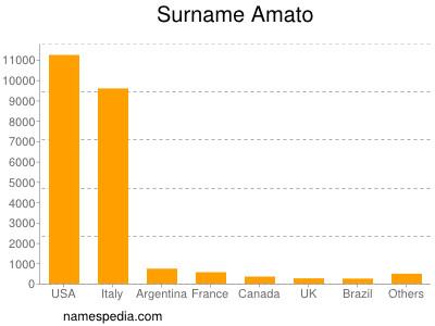 Surname Amato