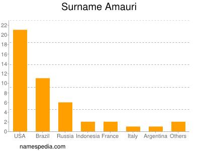 Surname Amauri