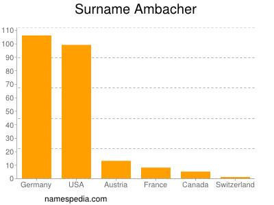 Surname Ambacher