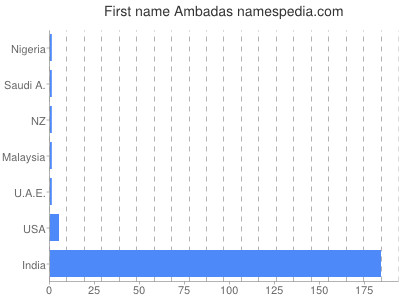 Given name Ambadas