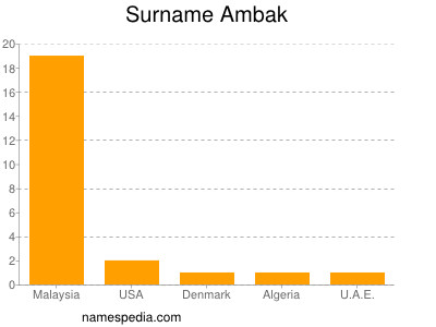 Surname Ambak