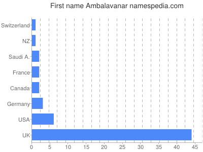 Given name Ambalavanar