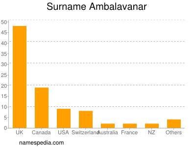 Surname Ambalavanar