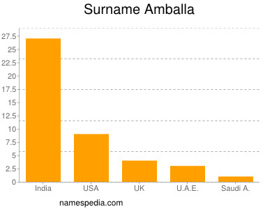 Surname Amballa