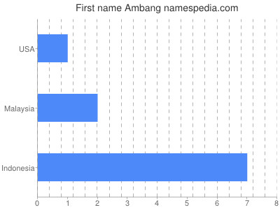 Given name Ambang