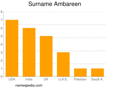 Surname Ambareen