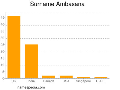 Surname Ambasana