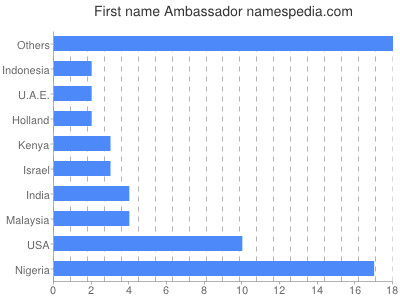 Given name Ambassador