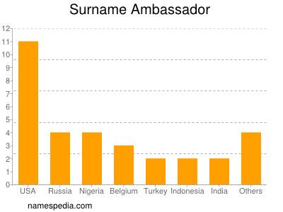Surname Ambassador