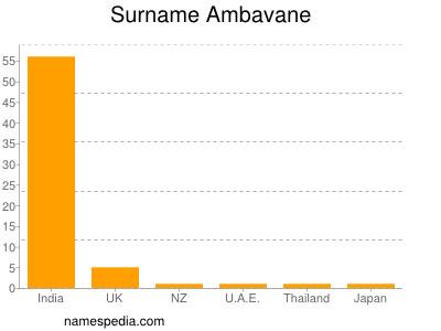 Surname Ambavane