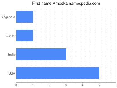 Given name Ambeka
