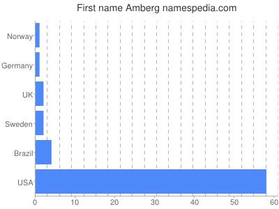 Given name Amberg