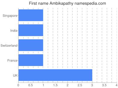 Given name Ambikapathy