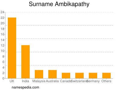 Surname Ambikapathy