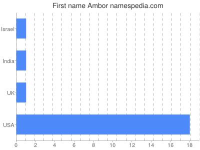 Given name Ambor