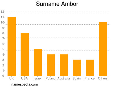 Surname Ambor