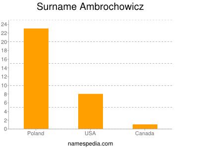 Surname Ambrochowicz