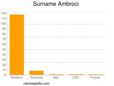 Surname Ambroci