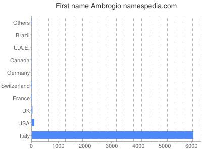 Given name Ambrogio