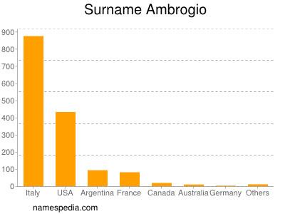 Surname Ambrogio